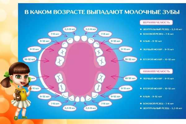 Выпадение молочных зубов