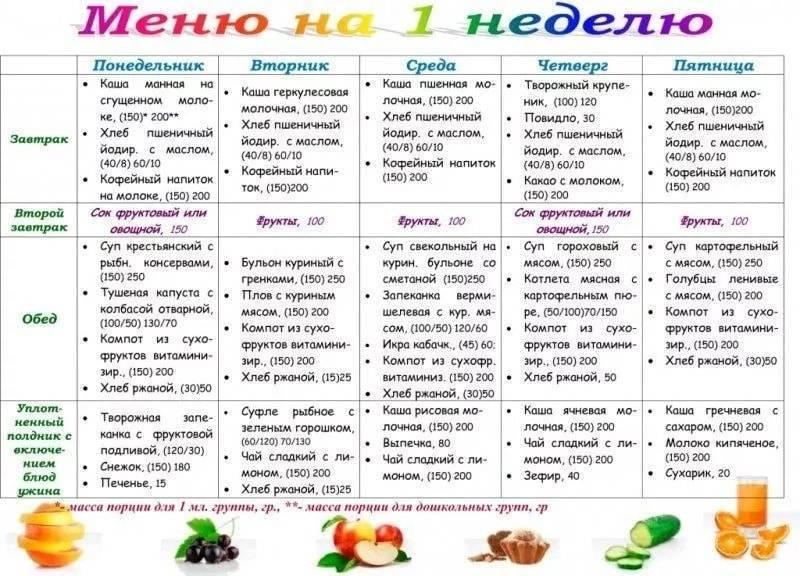 Диета для детей: детское меню на неделю, каждый день для ребенка с лишним, избыточным весом 7, 8, 9, 10 лет, как посадить чадо на диетическое питание?   customs.news