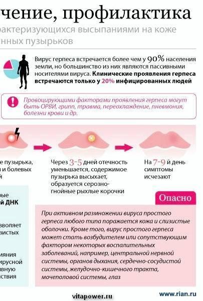 Герпес на глазу: симптомы и лечение – напоправку – напоправку