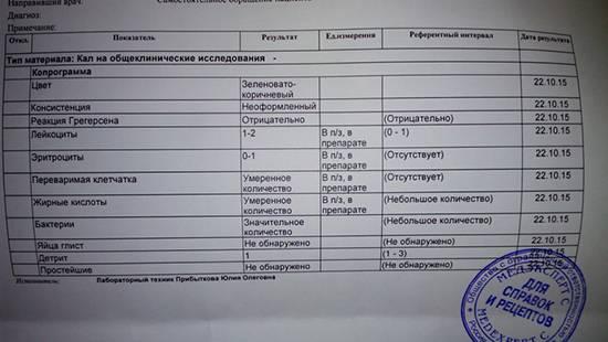 Анализ кала - повышение, снижение, симптомы, болезни, лаборатории - медобоз