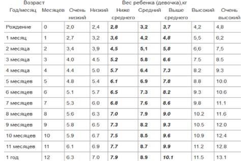 Сколько должен весить ребенок в 5 месяцев: норма для мальчика и девочки