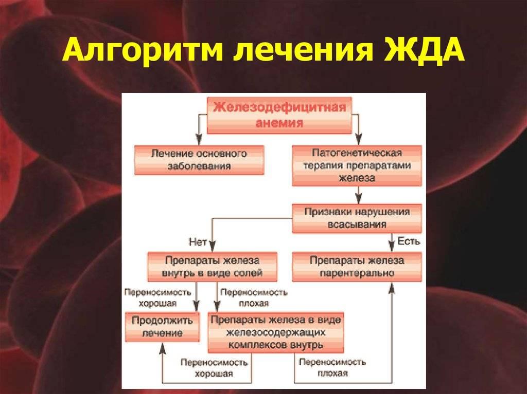 Лечение анемии у детей