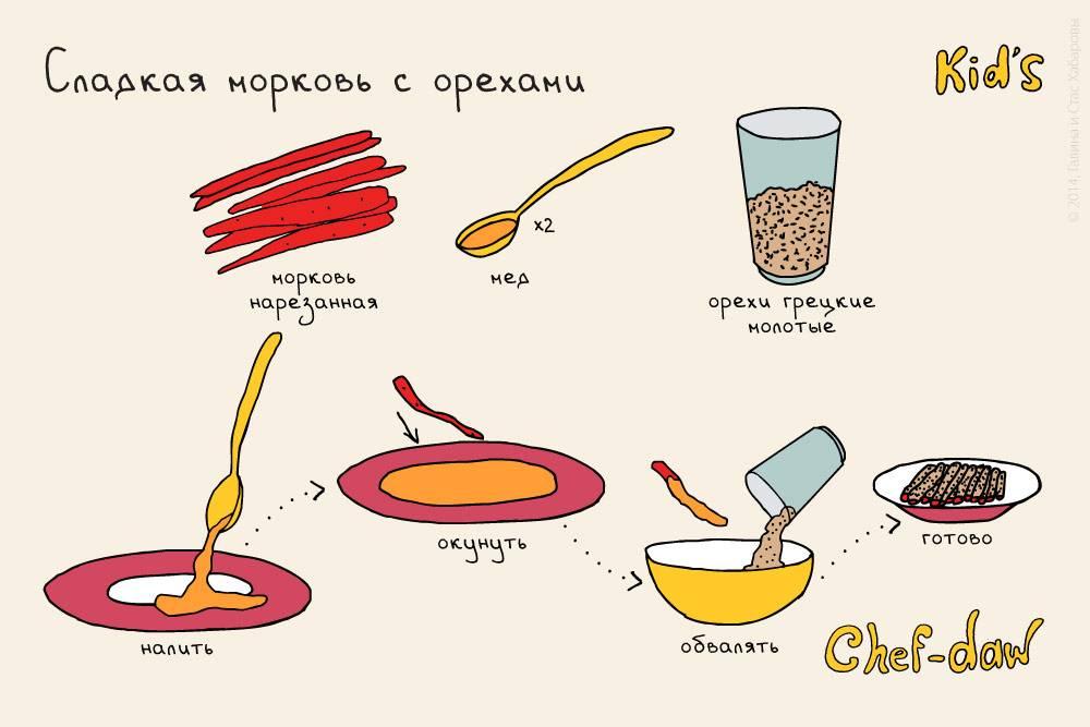 Легкие рецепты для детей 12 лет, начинающих готовить