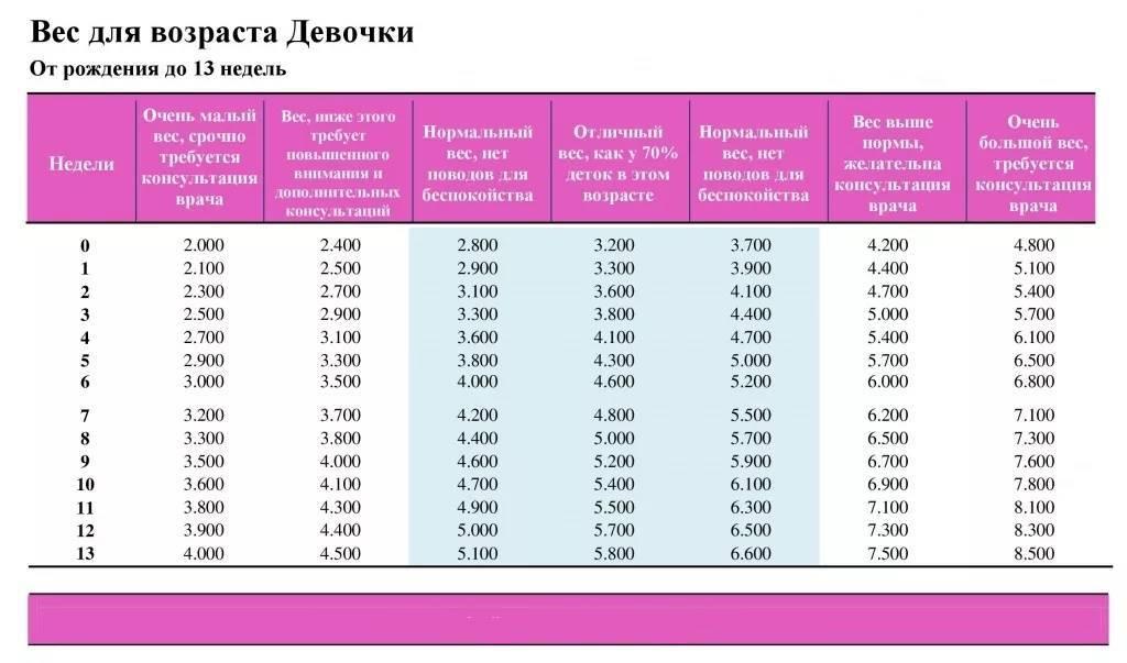 Набор веса у грудничков по месяцам таблица: норма прибавки