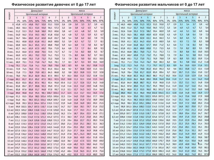 Вес мальчиков от рождения до года — таблица и график (воз)