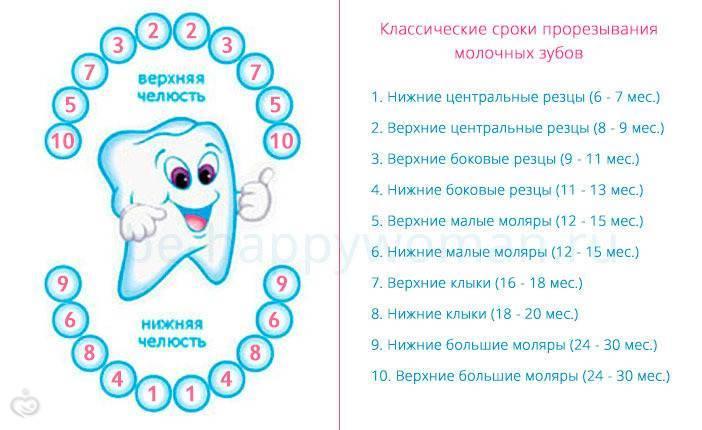 Гель при прорезывании зубов у младенцев