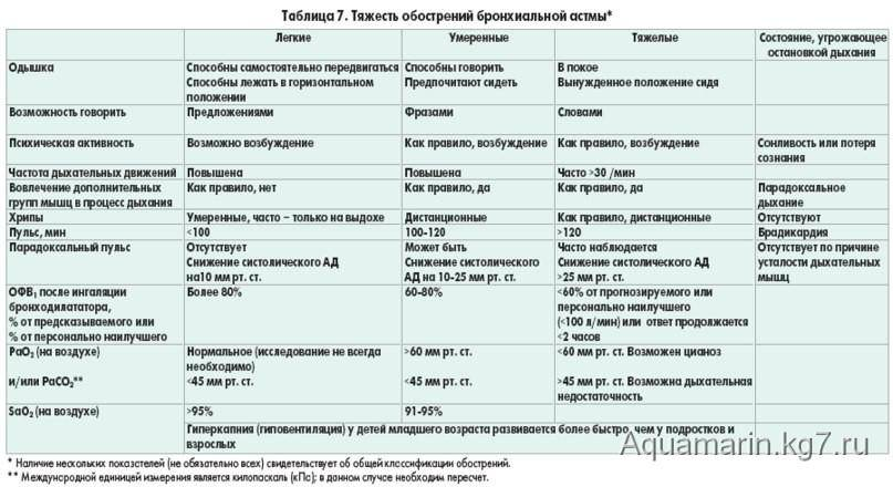 Детский аллерголог   компетентно о здоровье на ilive