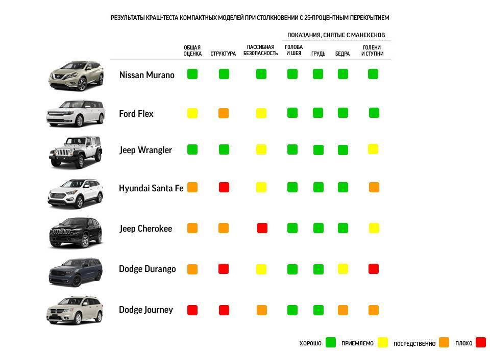 Рейтинг самых безопасных автомобилей для россии