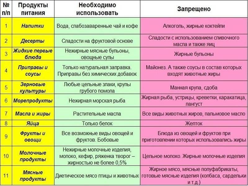 Особенности правильного режима при язвенной болезни желудка