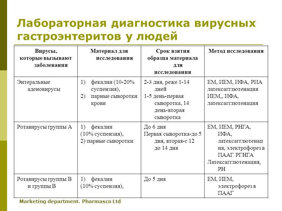 Основные гастроэнтерологические заболевания: симптомы, диагностика, лечение - инсайт медикал киев позняки