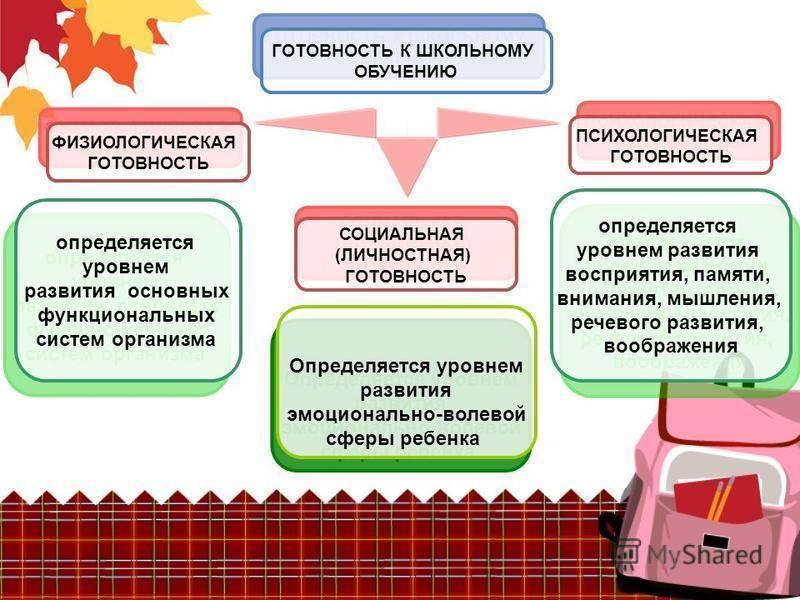 Психологическая подготовка к школе - причины, диагностика и лечение
