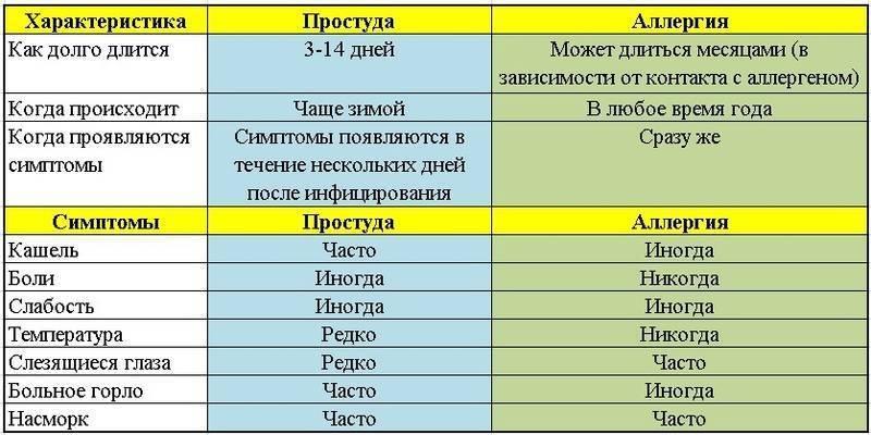 Конъюнктивит и высокая температура у ребенка - энциклопедия ochkov.net