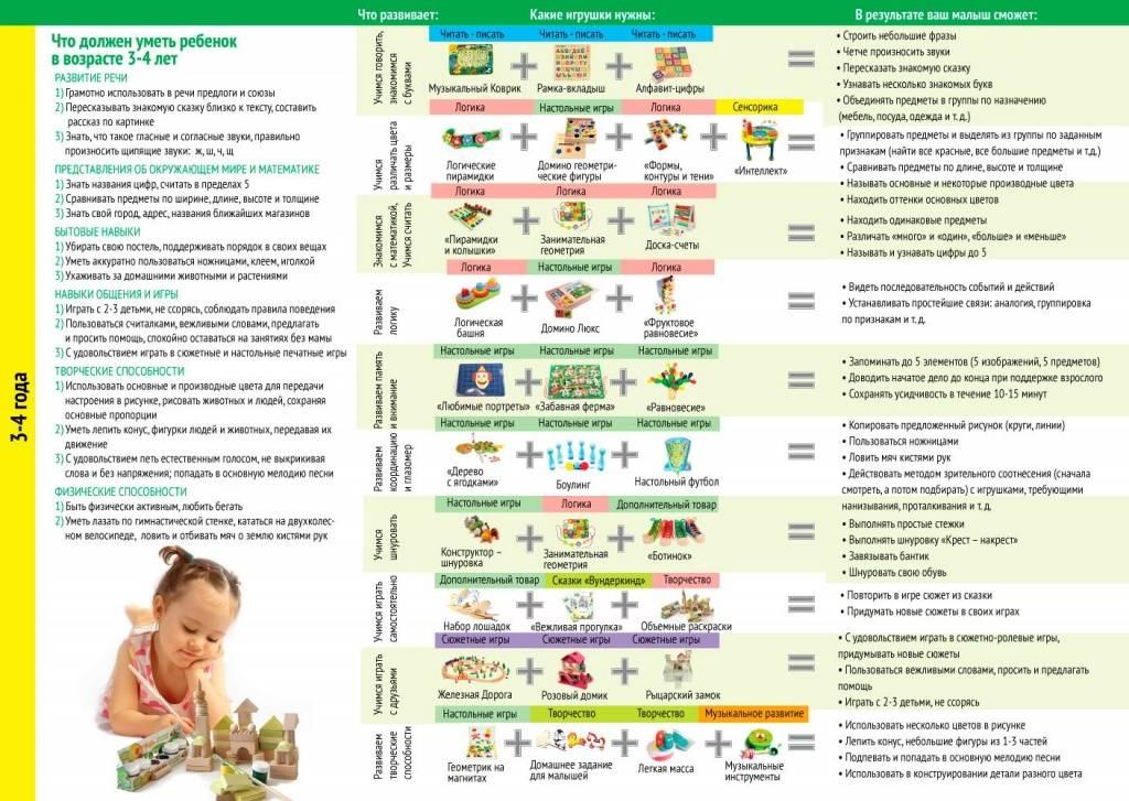 Что должны знать и уметь дети в 2 года: нормы развития и список занятий для мальчиков и девочек. развитие ребёнка в 2 года. что уже умеет и как развивать