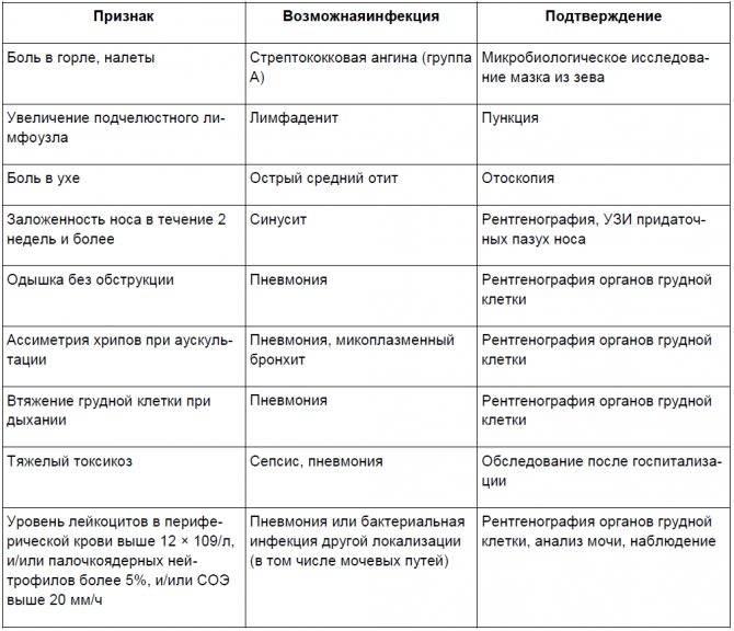 Стрептококки в мазке: норма, причины появления   компетентно о здоровье на ilive