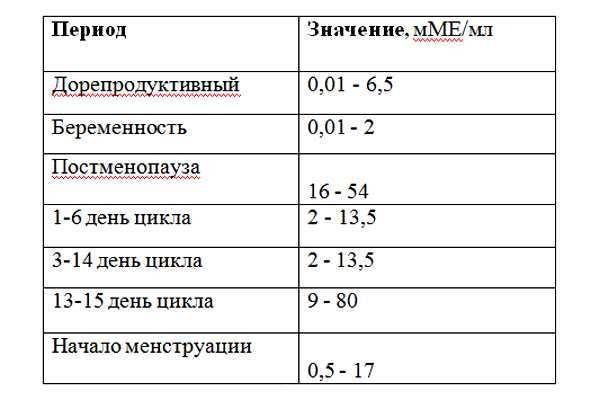 Соотношение лг и фсг у женщин   клиника «центр эко-партус»