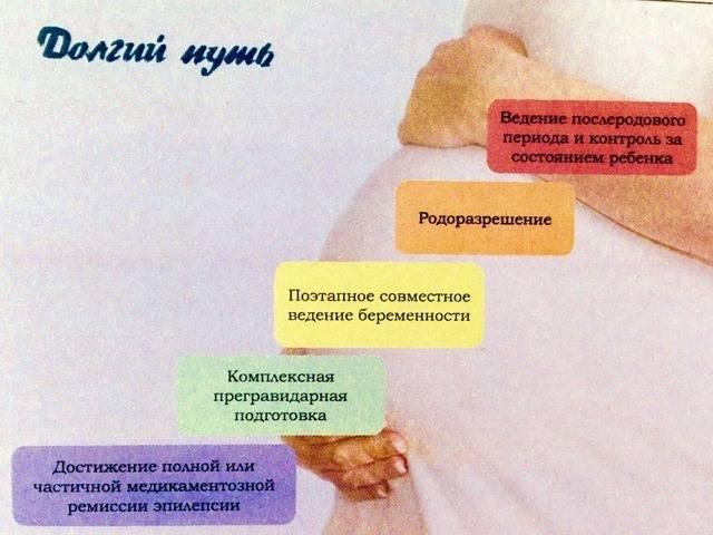 Гепатит а у беременных - симптомы болезни, профилактика и лечение гепатита а у беременных, причины заболевания и его диагностика на eurolab