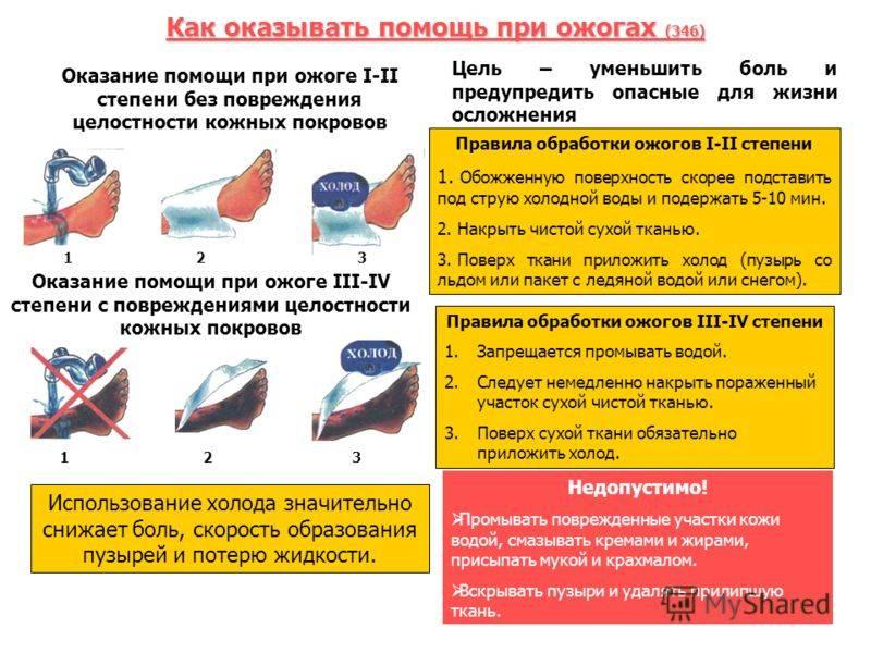 Ожоги: первая помощь, лечение, степени – напоправку – напоправку