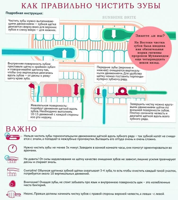 6 лучших детских зубных паст