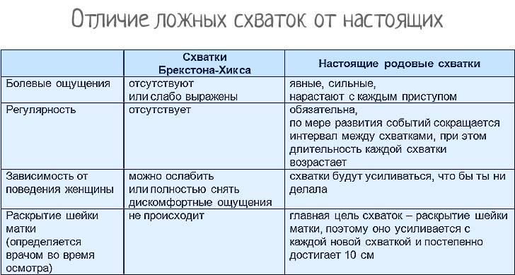 Схватки: как понять что они начались   гинекологи москвы