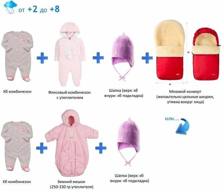 Как одевать новорожденного зимой дома?