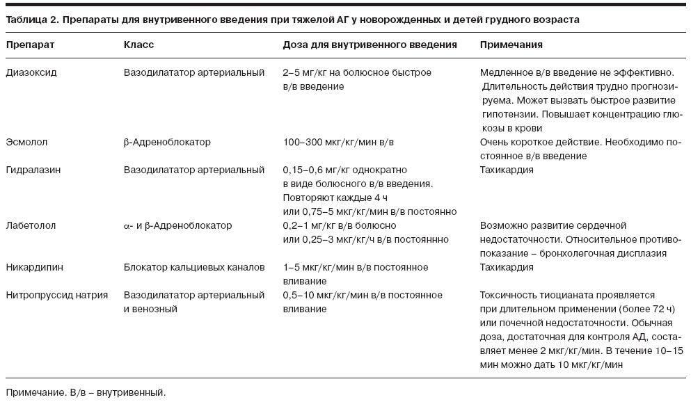 Аритмия у детей - симптомы болезни, профилактика и лечение аритмии у детей, причины заболевания и его диагностика на eurolab