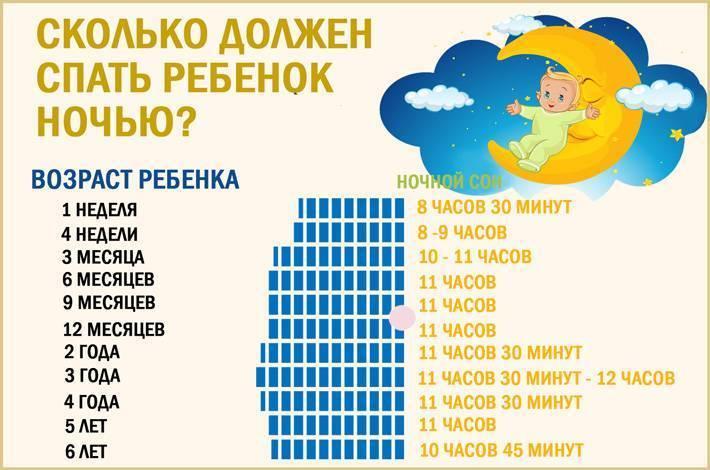 Сколько должен спать ребенок в 1,5 месяца