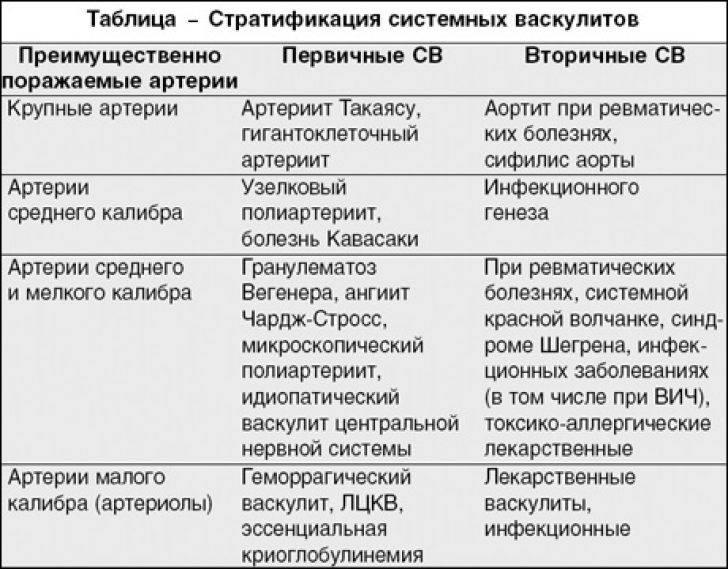 Васкулит: причины, виды, симптомы, диагностика и лечение в москве - ниармедик