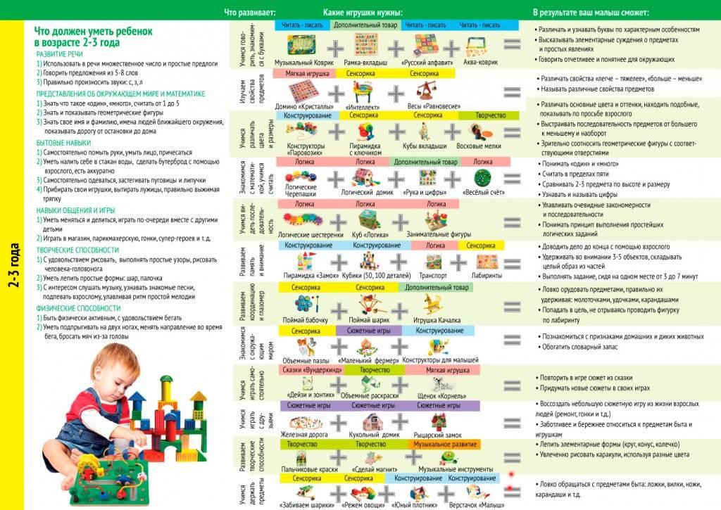 Ребенок в 5 месяцев что должен уметь: какие навыки развития, вес и рост