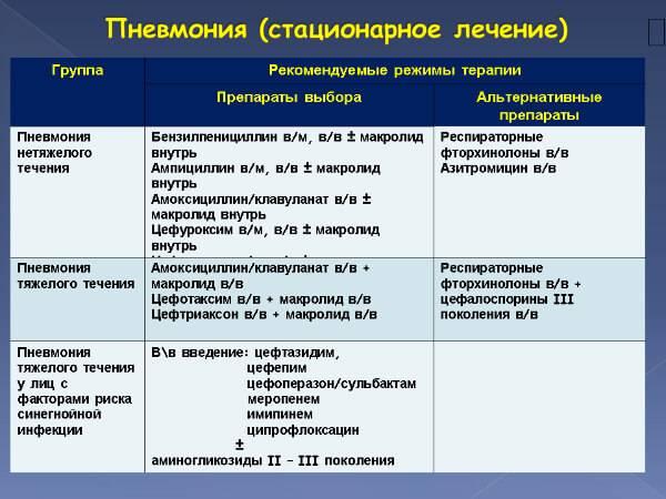 Сальмонеллез у детей: симптомы и лечение, признаки в инкубационный период, носительство