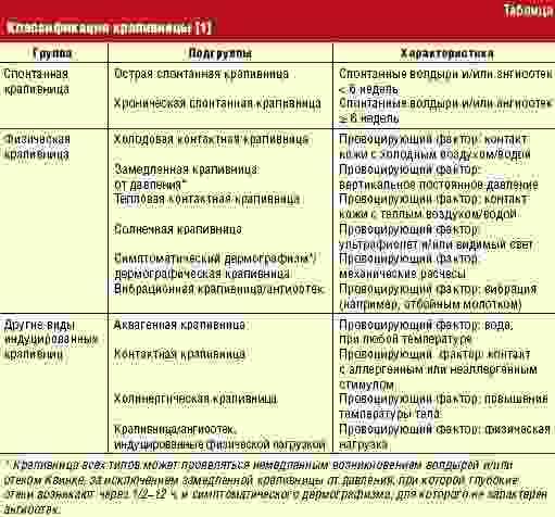 Сыпь у детей – симптомы каких болезней? - сибирский медицинский портал