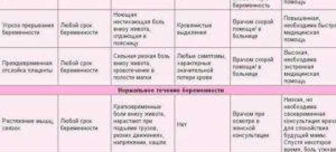Причины боли в правом боку во время беременности