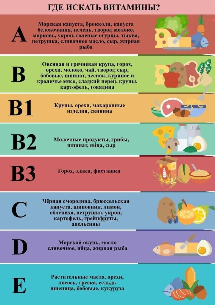 Витамины для детей с 2 лет: какие лучше давать (мнение Комаровского)
