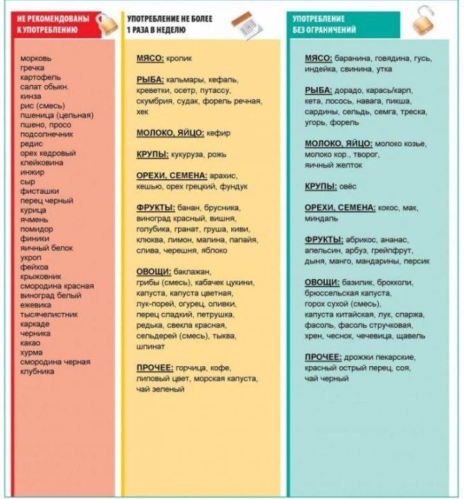 Диета и меню при аллергии у ребенка: список разрешенных продуктов и рецепты
