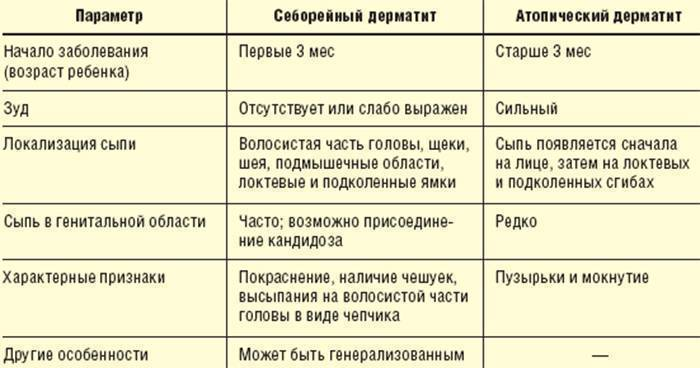 Лечение псориаза у детей в москве| эффективная терапия с ремиссией до 6 лет