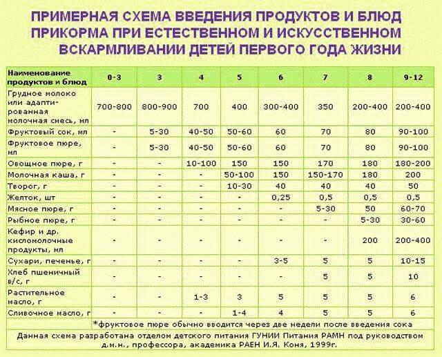 Первый прикорм ребенка при искусственном вскармливании: таблица и схема введения по месяцам