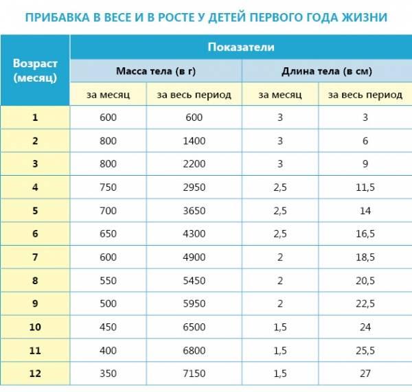 Какой рост у младенцев по месяцам таблица: нормы роста и веса у детей до года по месяцам и годам • твоя семья - информационный семейный портал