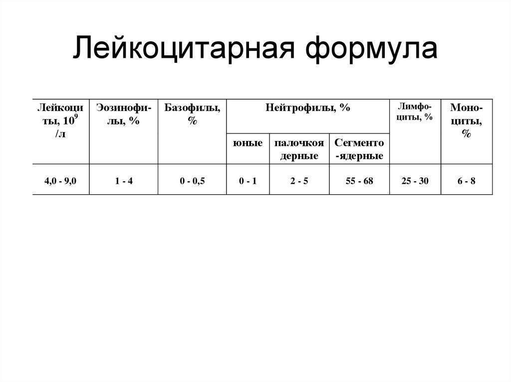 Расшифровка лейкоцитарной формулы крови у детей и норма содержания клеток в таблице