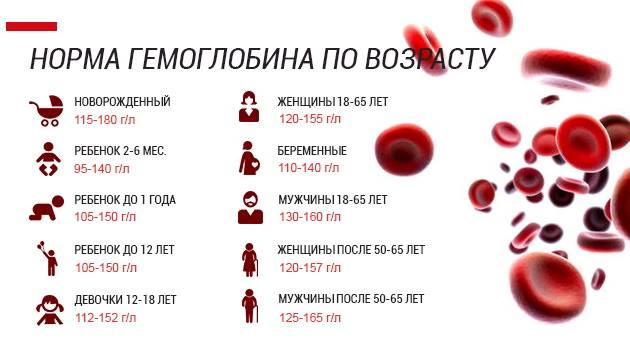 Низкий гемоглобин у ребенка: основные причины, 4 типа проявления, лечение, видео
