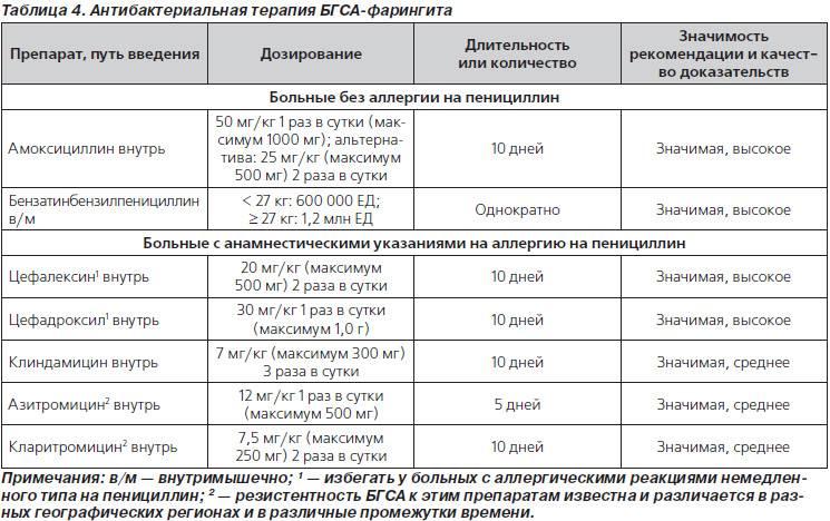Антибиотики для детей: список суспензий, расчет дозы антибактериальные препаратов