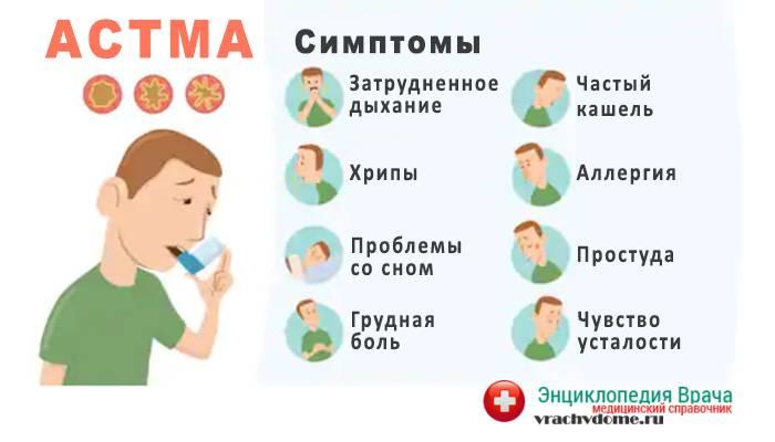 Симптомы бронхиальной астмы у детей