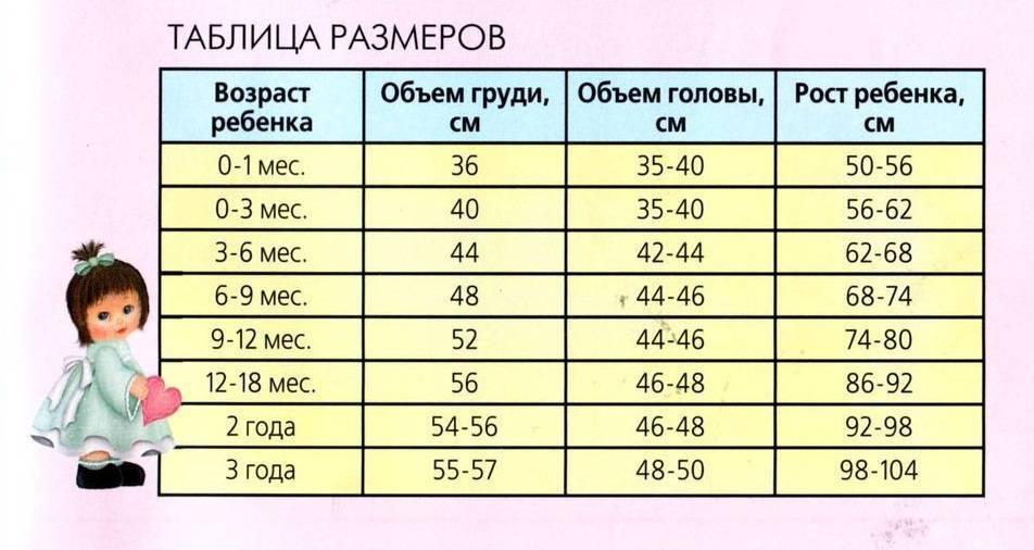Таблица роста и веса ребенка до 1 года по месяцам — для мальчика и девочки