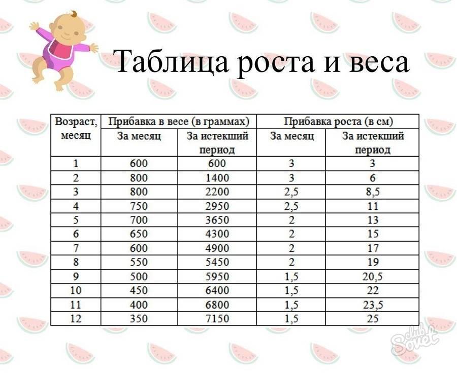 Развитие ребенка 8 месяцев: что должен уметь мальчик и девочка. рост и вес ребенка в 8 месяцев , питание - табличка.