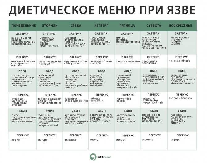 Диета стол номер 5 для детей - меню на неделю для ребенка
