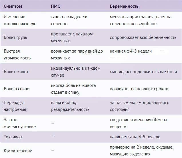 Имплантационное кровотечение - когда делать тест? сколько длится?- ovulyaciya.com