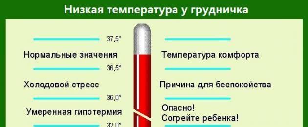 Температура при прорезывании