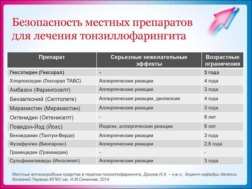 Антибиотики при ангине у детей: список с лучших препаратов для горла от 3 лет
