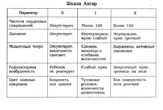 Апгар шкала: норма оценки новорожденных по таблице / mama66.ru