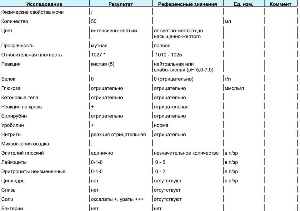 """Оксалаты в моче у ребенка: причины паталогии, диагностика, лечение – гуз """"поликлиника № 18"""""""