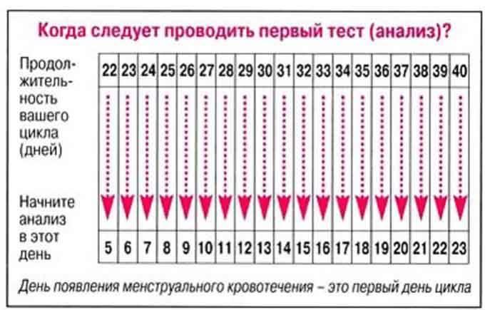 Планирование беременности после антибиотиков: через сколько после приема можно пробовать, если пил мужчина