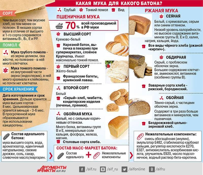 Можно ли хлеб при грудном вскармливании?